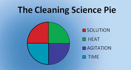 Carpet Cleaning Science pie